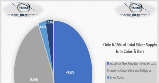 Is Silver the Next Tesla?