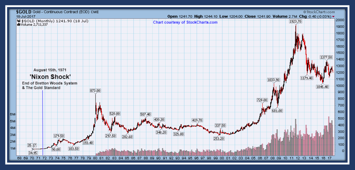50 Year Monthly Silver And Gold Charts